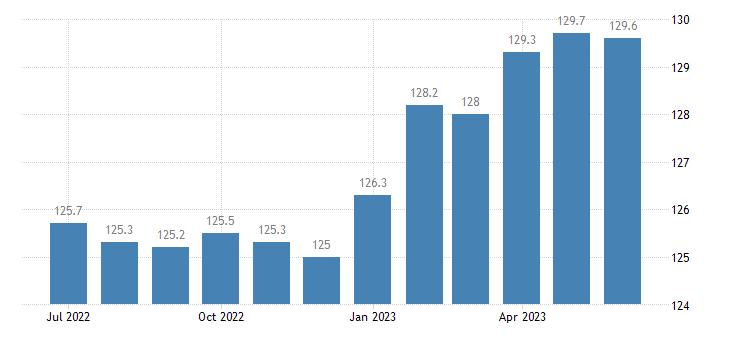 united states export naics toilet preparation manufacturing index 2005 100 m nsa fed data