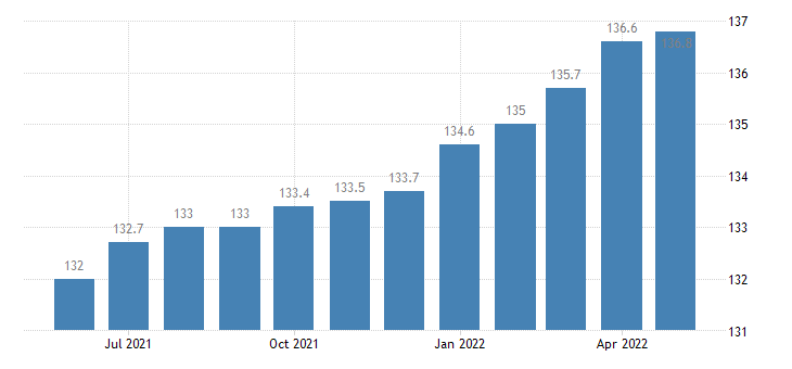 united states export naics transportation equipment manufacturing index 2005 100 m nsa fed data