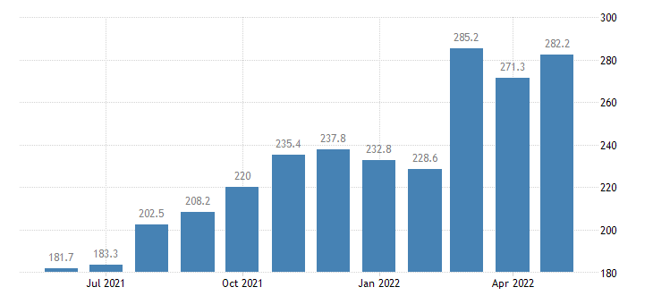 united states export naics wheat farming index 2005 100 m nsa fed data
