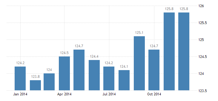 united states export naics wood product manufacturing index 2005 100 m nsa fed data