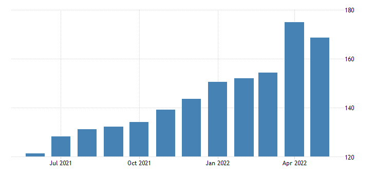 united states export price index end use fertilizers pesticides and insecticides fed data