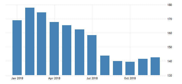 united states export price index naics copper nickel lead and zinc mining fed data
