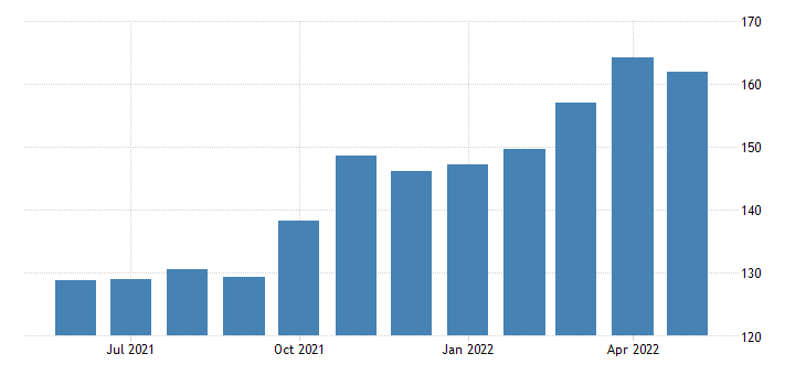 united states export price index naics metal ore mining fed data