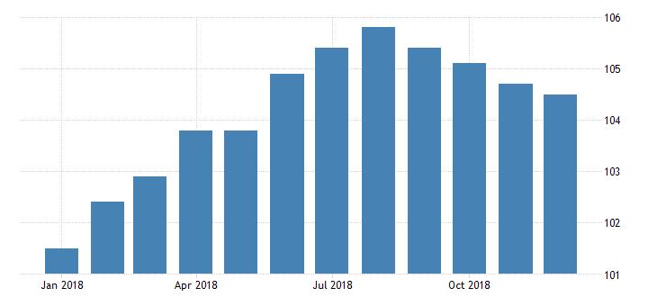 united states export price index naics textile mills fed data