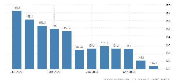 United States Export Prices