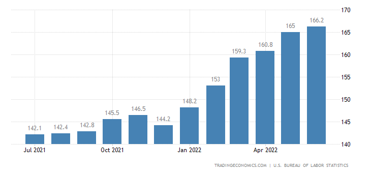 United States Export Prices
