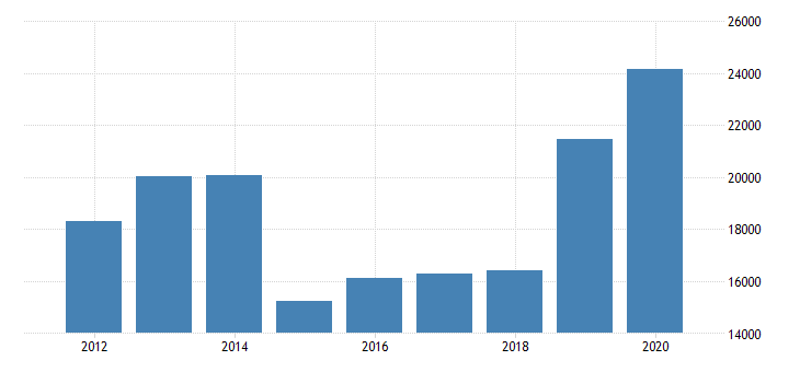 united states export revenue for computer systems design and related services all establishments employer firms fed data