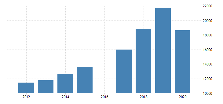 united states export revenue for research and development in the physical engineering and life sciences all establishments employer firms fed data