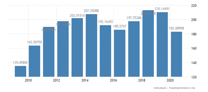 united states export value index 2000  100 wb data