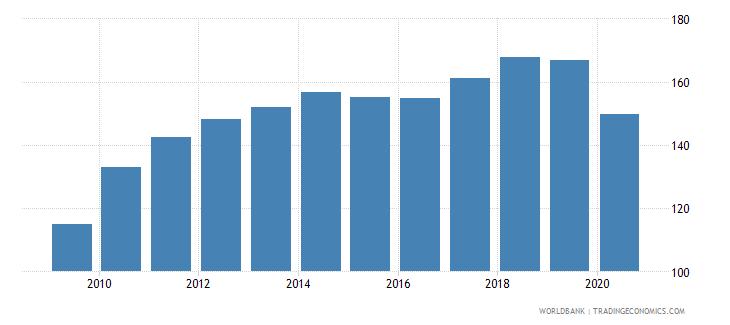 united states export volume index 2000  100 wb data
