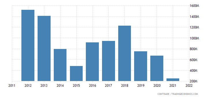 united states exports afghanistan