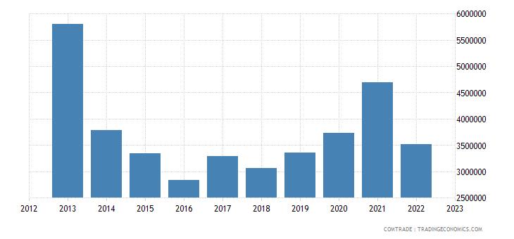 united states exports andorra