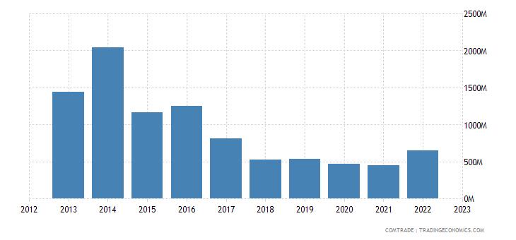 united states exports angola