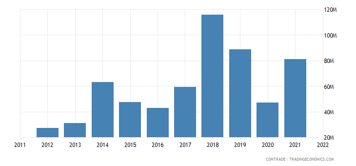 united states exports anguilla