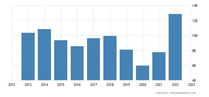 united states exports argentina