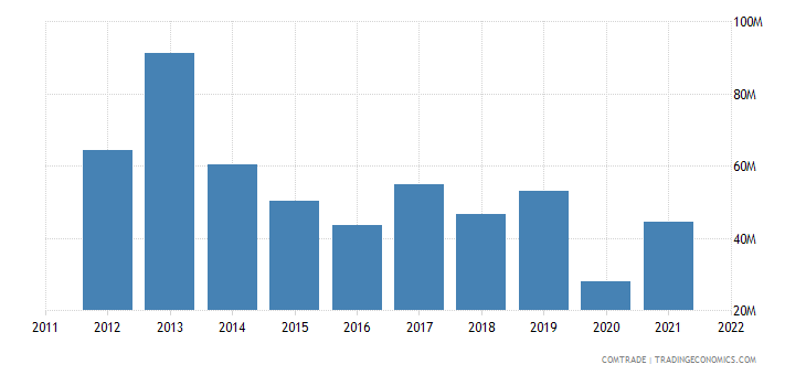 united states exports armenia