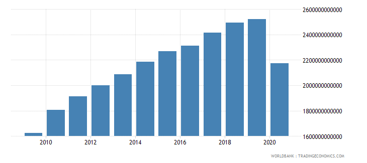 united states exports as a capacity to import constant lcu wb data