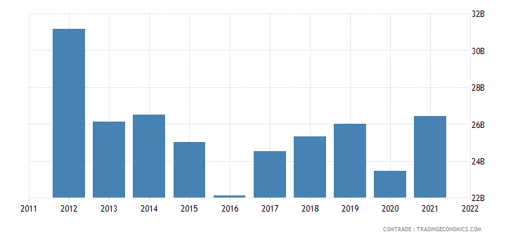 united states exports australia