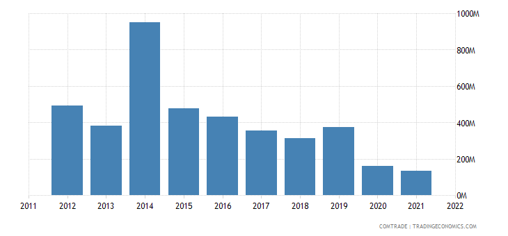 united states exports azerbaijan