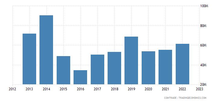 united states exports bahamas articles iron steel
