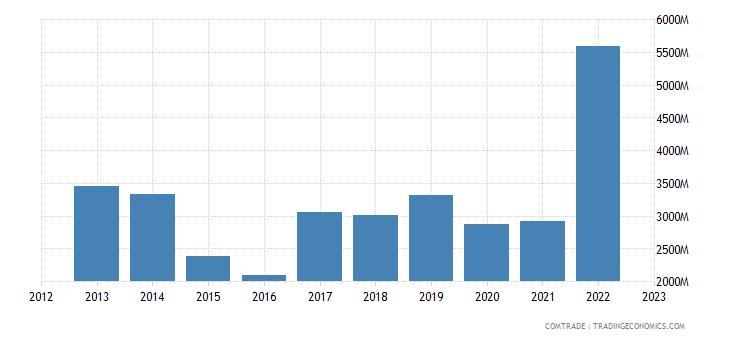 united states exports bahamas