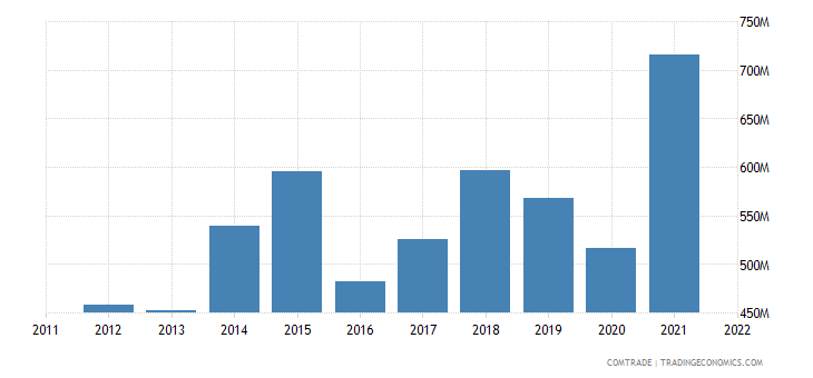 united states exports barbados