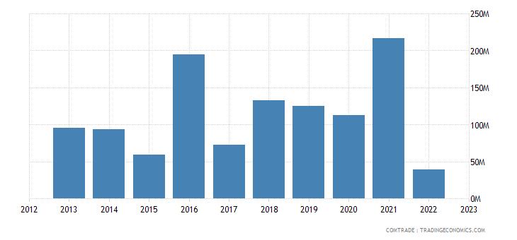 united states exports belarus