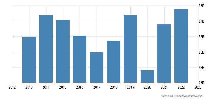 united states exports belgium