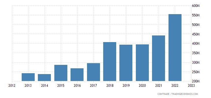 united states exports belize