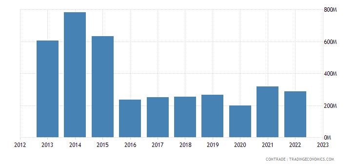 united states exports benin