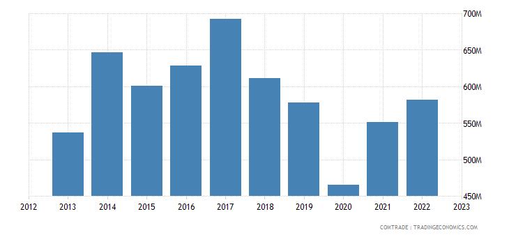 united states exports bermuda