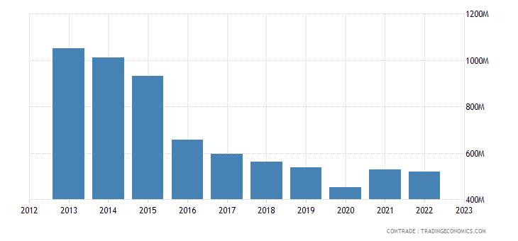 united states exports bolivia