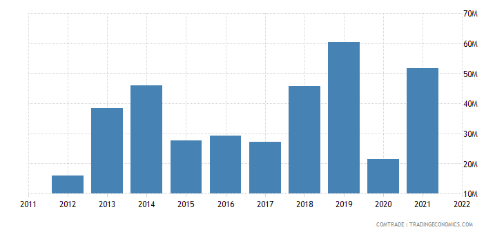 united states exports bosnia herzegovina