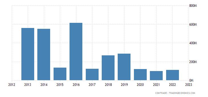united states exports brunei