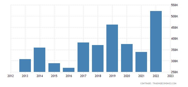 united states exports bulgaria