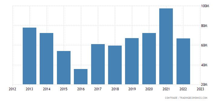 united states exports burkina faso