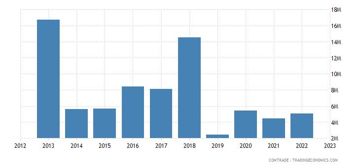 united states exports burundi