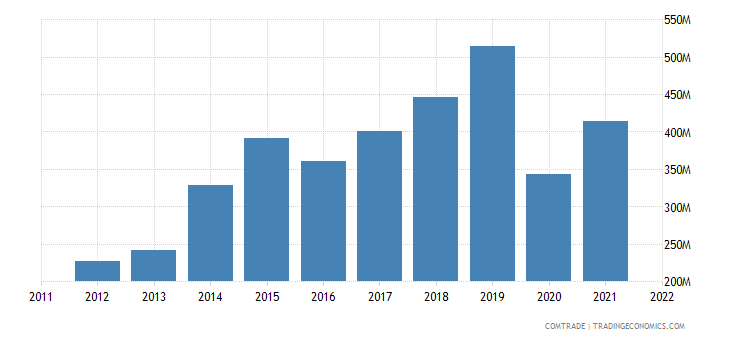united states exports cambodia