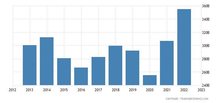 united states exports canada