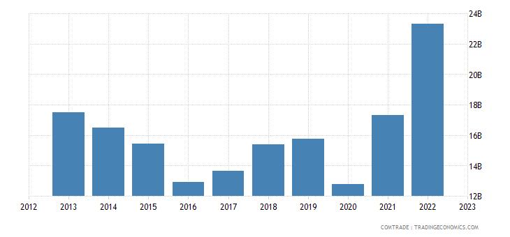 united states exports chile