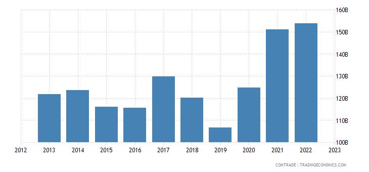united states exports china