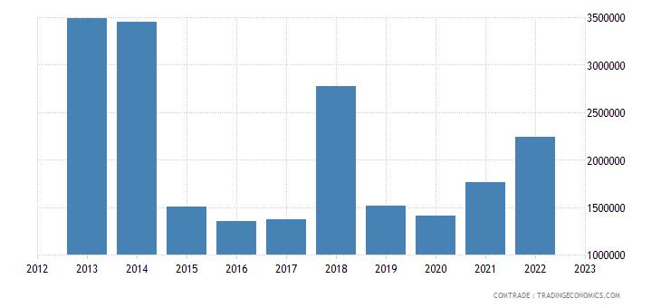 united states exports comoros