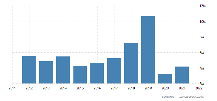 united states exports cook islands