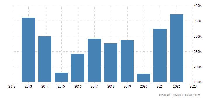 united states exports cuba