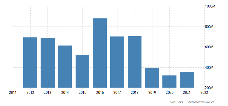 united states exports curacao