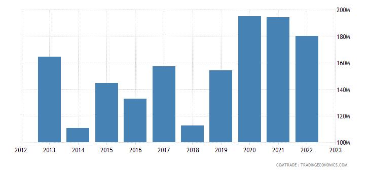 united states exports djibouti