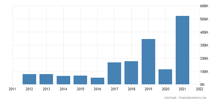 united states exports dominica