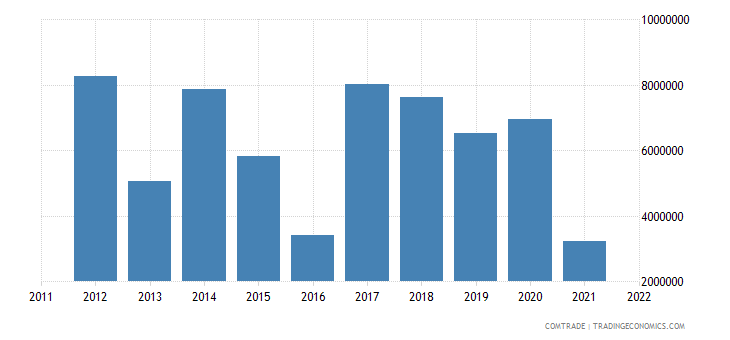 united states exports equatorial guinea miscellaneous chemical products