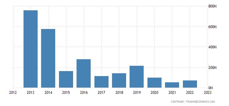 united states exports equatorial guinea
