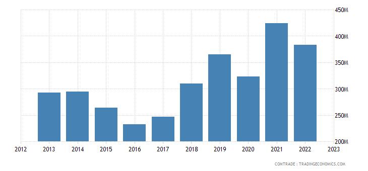 united states exports estonia